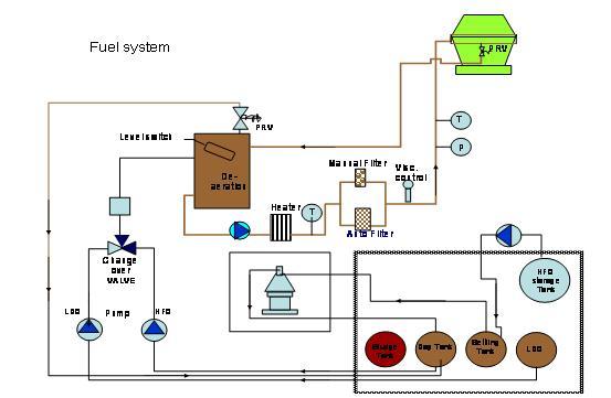 40mw Sulzer 16zav40s Power Plant For Sale